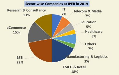 Sector-wise Companies at IPER in 2019