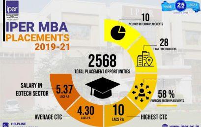 IPER MBA Campus Placement Updates 2021